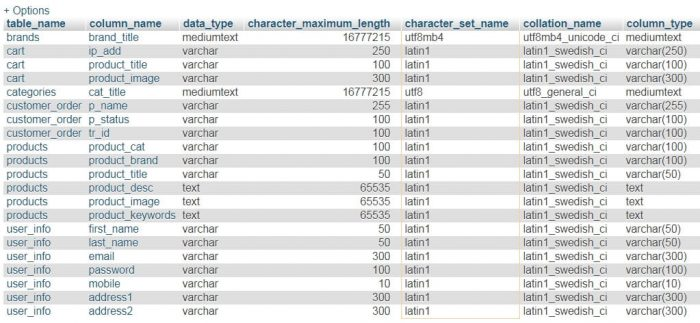 MySQL database table columns list with changed collation and encoding