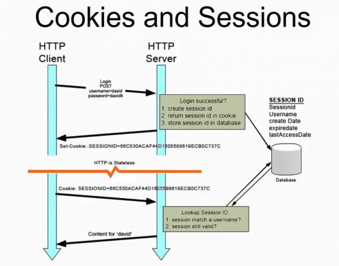 Cookie and Session Management Process in Codeigniter