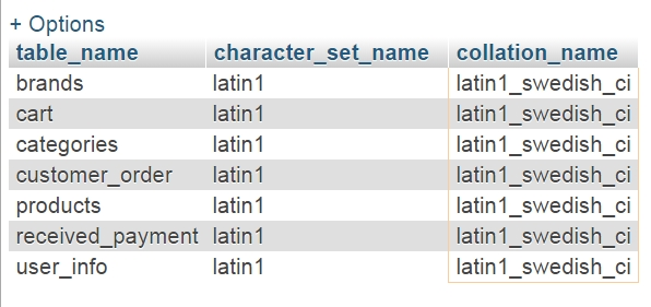 MySQL database tables list with collation and encoding