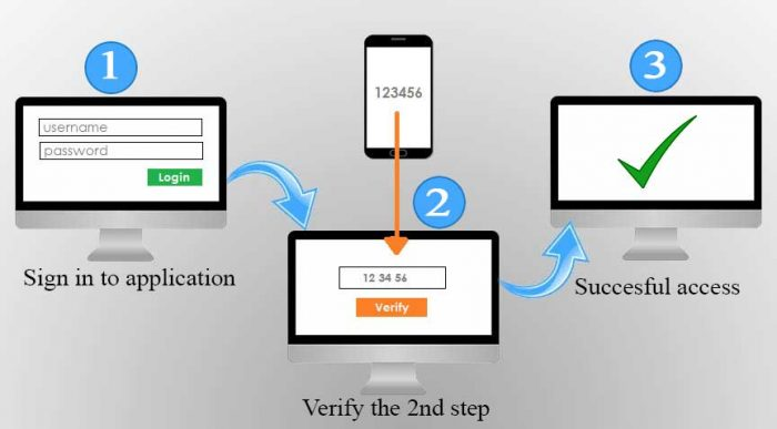 what is 2 step authorization and How 2-Step Verification works